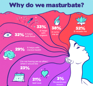 Reasons we masturbate